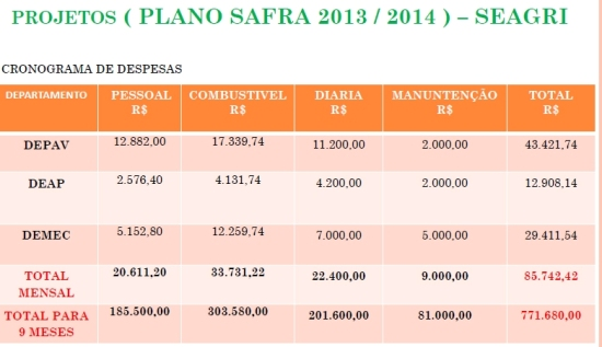 Projeto Safra